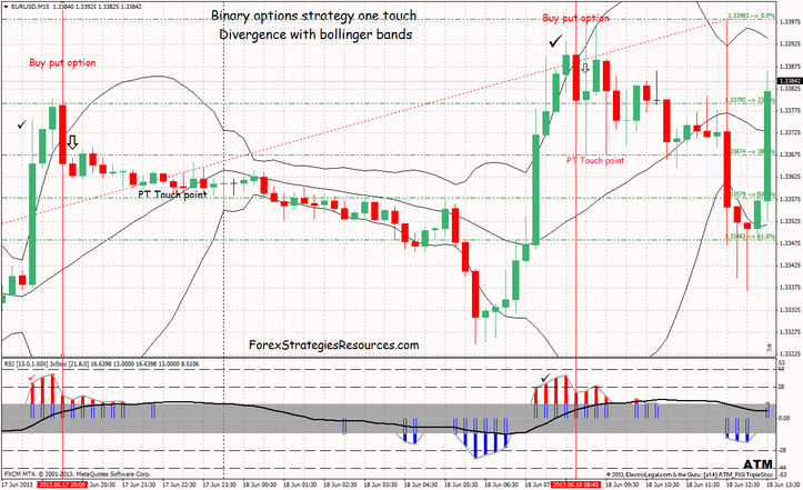 Binary techniques divergence technique with bollinger bands