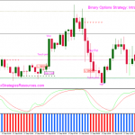 Binary Options Strategy One Touch: Intraday Trading Trend