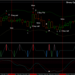 Binary Options Strategy: 3° Candle