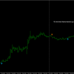 binary trading signal 15 min time frame