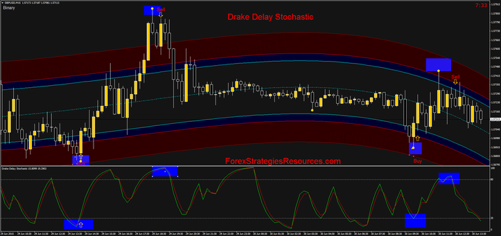 Drake Delay Stochastic binary high/low system