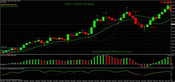 EMA 3 Binary Strategy