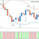 EMA Crossover signal with Stochastic colored,crossover trend trading