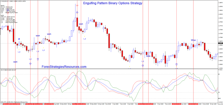 Engulfing Sample Binary Options Procedure