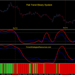 flat trend binary system Eur/USD 1min time frame.