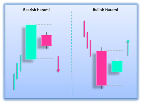 Harami Binary Suggestions Approach