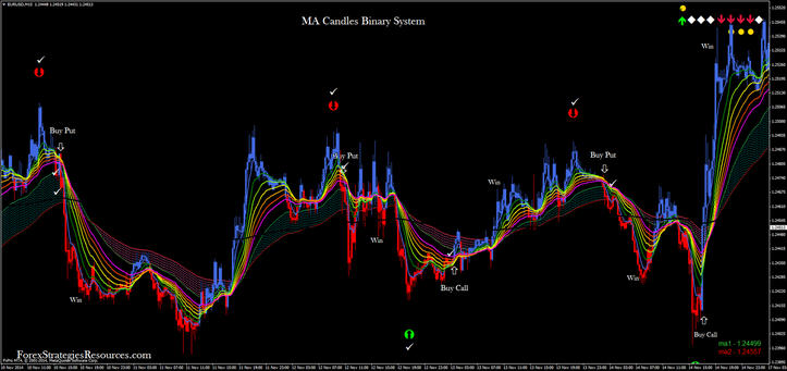Ma Candles Binary System