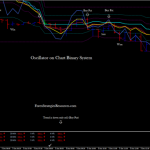 Oscillator on Chart Binary System High/Low trend following