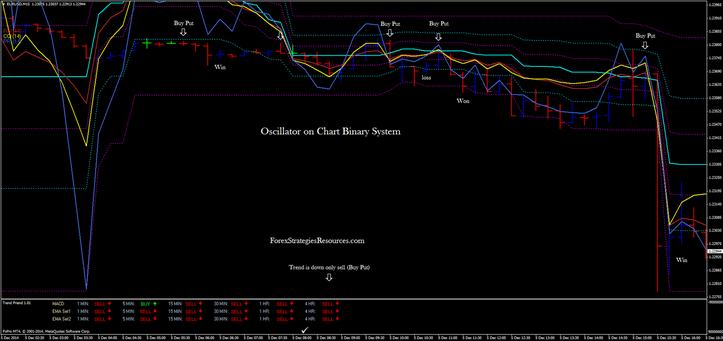 Oscillator on Chart Binary Process