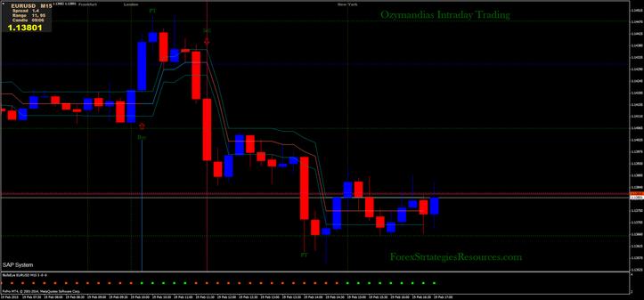 Ozymandias Intraday Trading