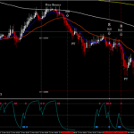 PFE Scalping High Frequency EUR/USD 5 min Time Frame