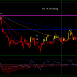 Pux CCI Scalping 1 min time frame GBP/USD