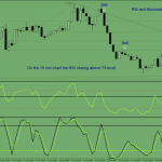 RSI and Stochastic Binary Options Strategy