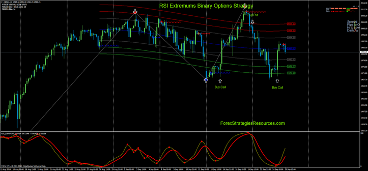 RSI Extremums Binary Ideas Technique