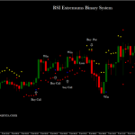 RSI Extremums Binary System in action.