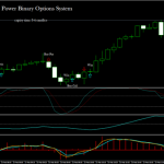 Power Binary Options System