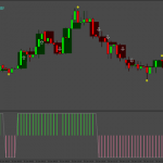 Three Candles High Low Binary Strategy