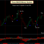 Three MACD Binary System