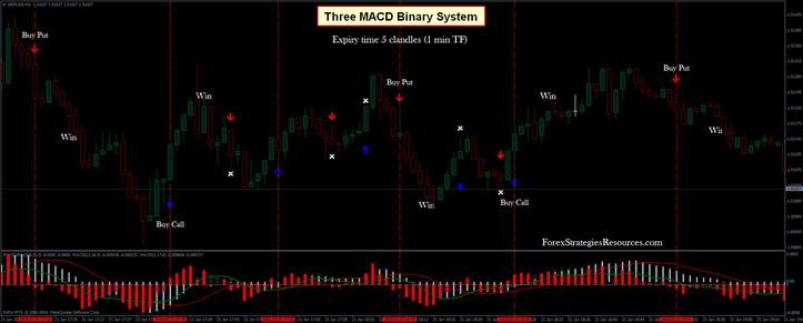 Three MACD Binary Method